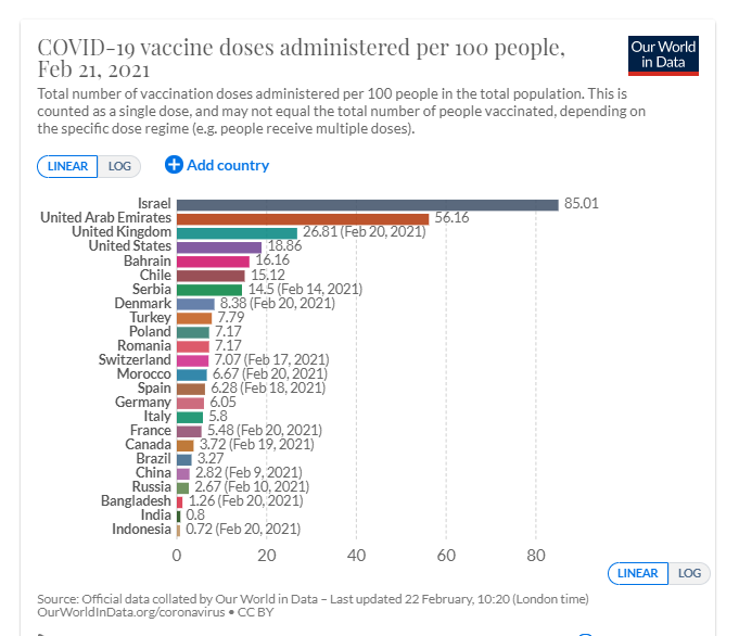 COVID-19 vaccine doses administreded per 100 people.
